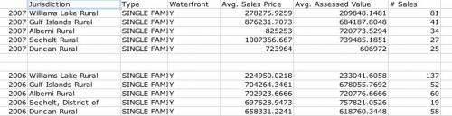 Waterfront Sales Statistics Top 5 Areas in B.C. by # Sales (SFD)